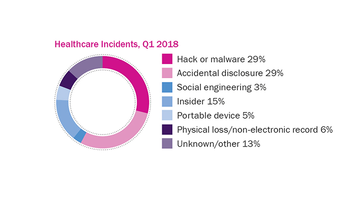 Healthcare Incidents, Q1 2018